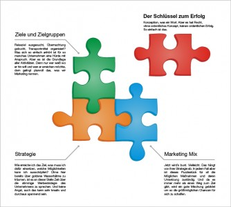 Online Marketing im Anmarsch